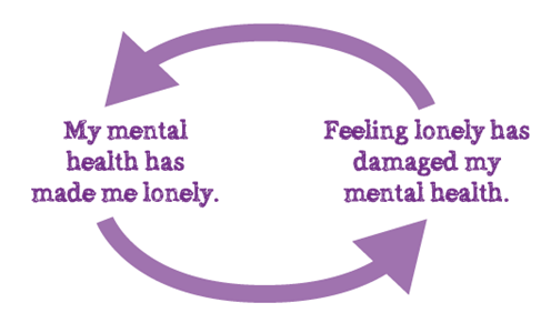 cycle of loneliness where mental health causes loneliness and feeling lonely damages mental health